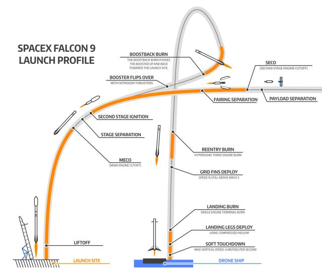 falcon-9-profile-2x