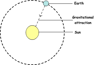 earth-revolves-around-sun