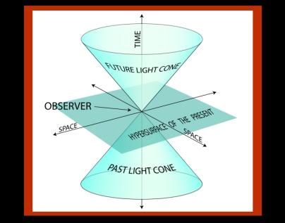Minkowski_Spacetime_Diagram