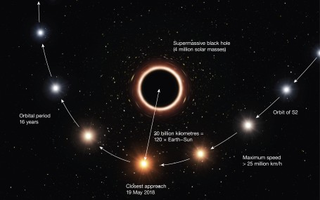 Artist's impression of S2 passing supermassive black hole at c